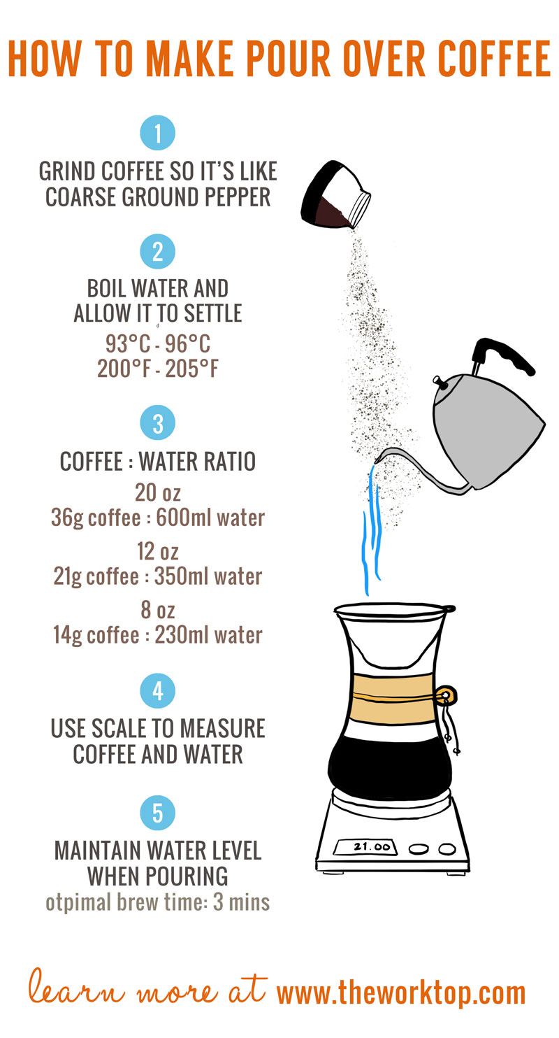 How To Make Pour Over Coffee - Learn the 5 most important factors to making a perfect cup of pour over coffee: equipment, coffee grind size, water temperature, and amount of coffee. #coffee #brewguide #pourover